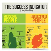 Image of Indicators of Success Poster. Click to see full view.