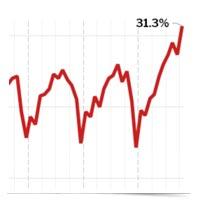 Redfin trend graph.